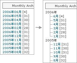 月別アーカイブリストのツリー化