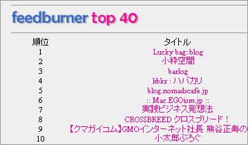 Feedburner top40