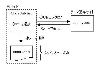 従来の StyleCatcher 利用時の動作