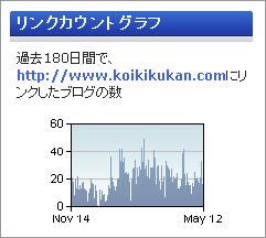 リンクカウントグラフ