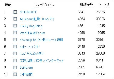 FeedBurner購読者ランキング100