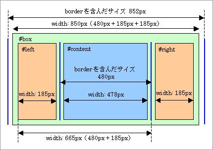 IE6(後方互換モード)以外のモダンブラウザの解釈