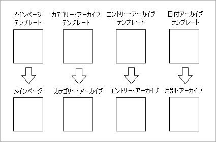 Movable Type 3 のテンプレートと生成されるページの関係