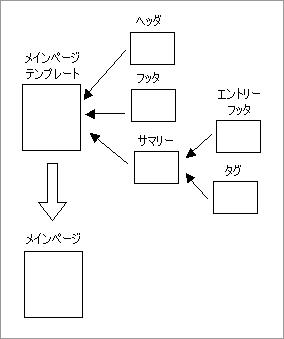 Movable Type 4 のテンプレートと生成されるページの関係(メイン・ページ)