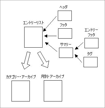 Movable Type 3 のテンプレートと生成されるページの関係(アーカイブ・ページ)