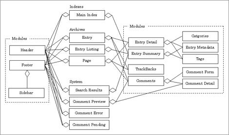 MTInclude の関係図