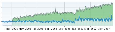 RSS の購読者と PV の相関関係