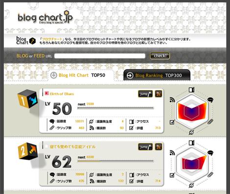 ブログチャート