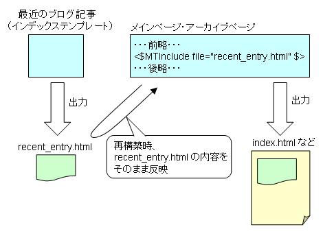 インデックステンプレートのモジュール化