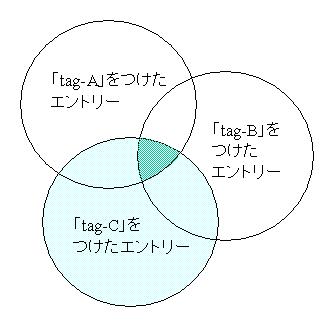 tag-Aとtag-Bとtag-Cによる検索