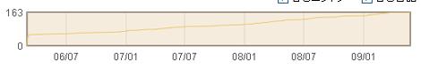 グラフ表示期間