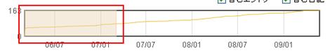 細長いグラフ