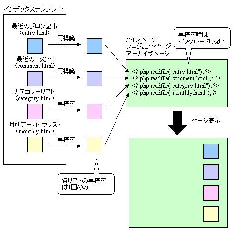 SSI(PHP)によるモジュール化のイメージ