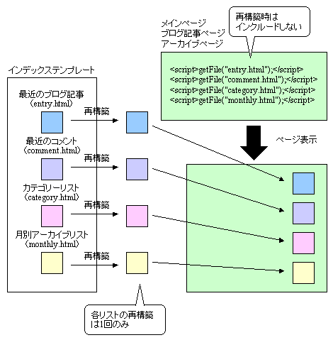 CSIによるモジュール化のイメージ