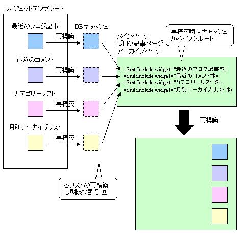 モジュールキャッシングのイメージ