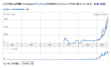 神奈川のtwitter