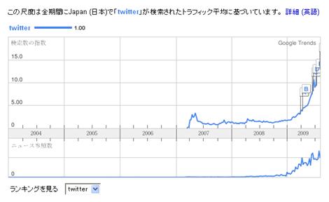日本のtwitter