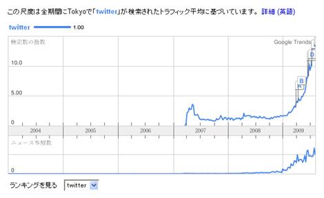 東京のtwitter