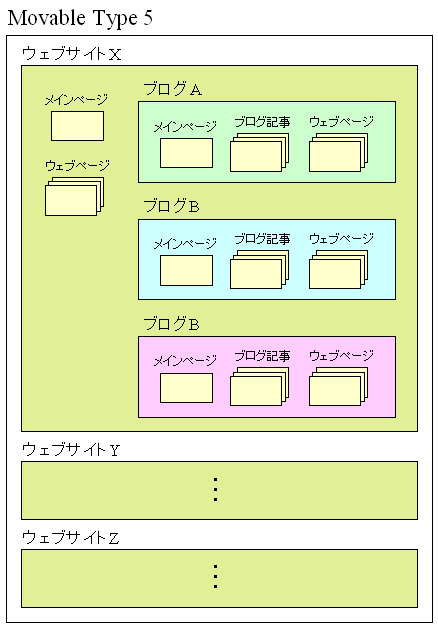 Movable Type 4 のサイト構成