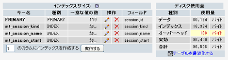 remove_old_sessions 実行前の mt_session テーブル