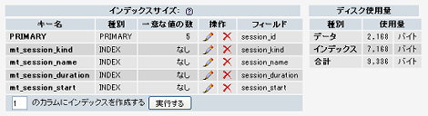 remove_old_sessions 実行後の mt_session テーブル