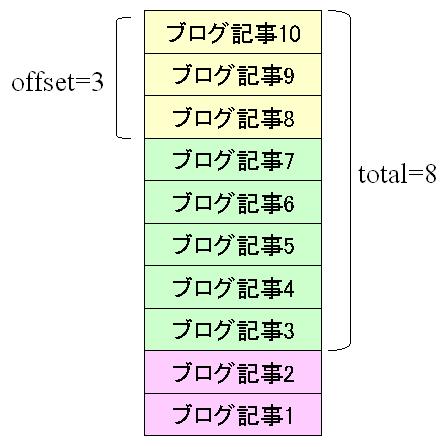 再構築の設定パラメータの意味