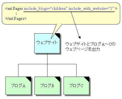 ウェブサイトで自ウェブサイトとブログの情報を出力