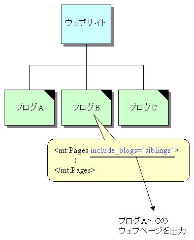 ブログで同一ウェブサイトのブログの情報を出力