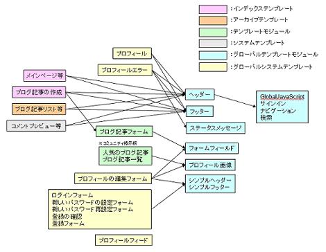 コミュニティ機能のテンプレートのインクルード関係図