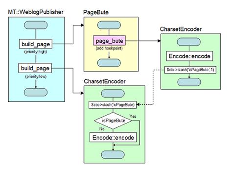 PageButeとCharsetEncoderの連携イメージ