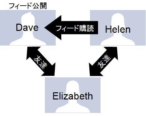 登場人物の関係図
