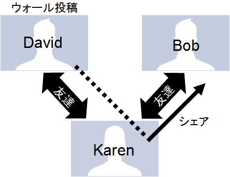 シェアの図式