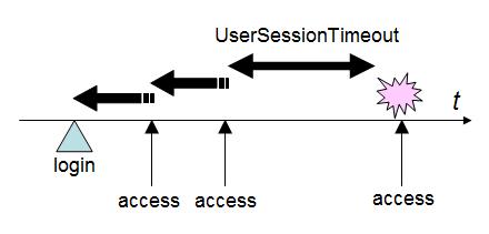 プラグイン適用後のタイムアウトイメージ