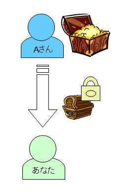 公開鍵による暗号化