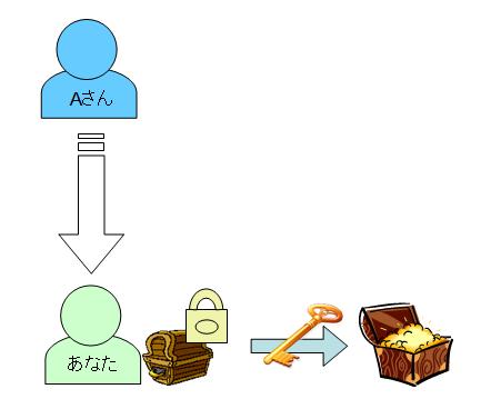 秘密鍵による複合化