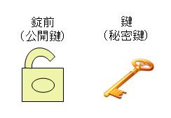 公開鍵と秘密鍵