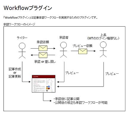 Workflowプラグイン