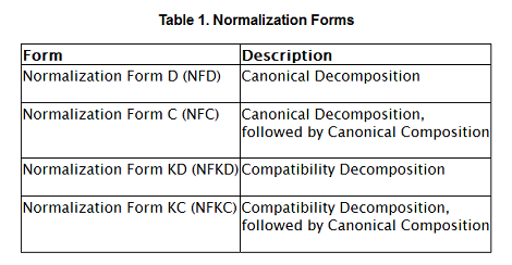 Table 1. Normalization Forms