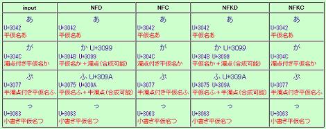 Unicode正規化とは