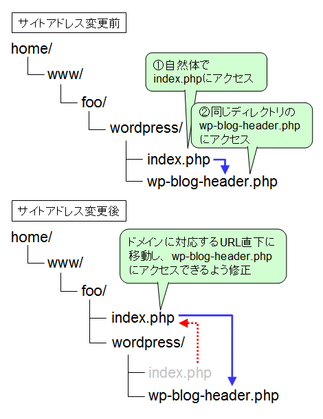 index.phpの移動