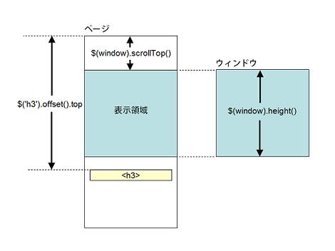 ページの表示領域にトリガー要素(H3)が入っていない場合