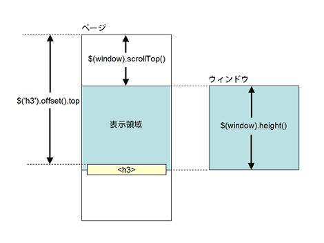 ページの表示領域にトリガー要素(H3)が入っている場合