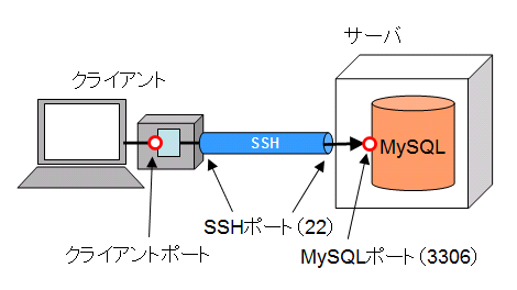 SSHポートフォワーディング