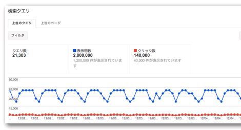 改善前のグラフ