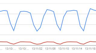 過去の上位検索クエリデータの改善