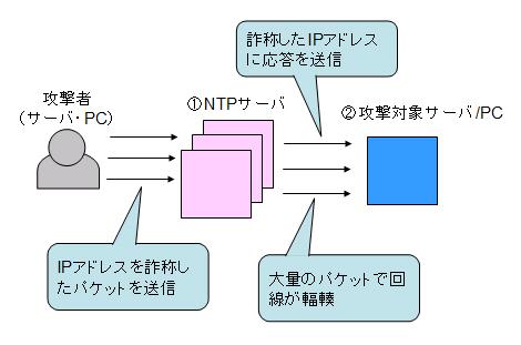 ntpの脆弱性を利用したDDoS攻撃