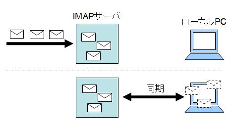 IMAPのイメージ