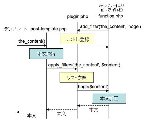 add_filterで追加した関数がapply_filters介して起動されるシーケンス
