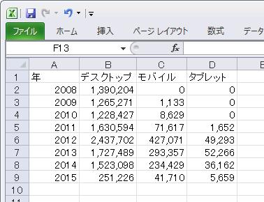 2008年~2015年2月までのデータ