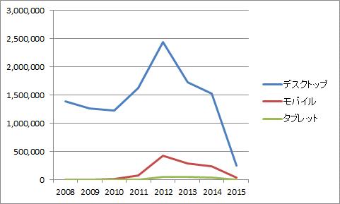 年毎のデバイス別ユーザー数が表示